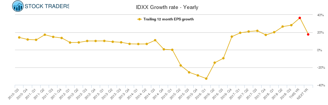 IDXX Growth rate - Yearly