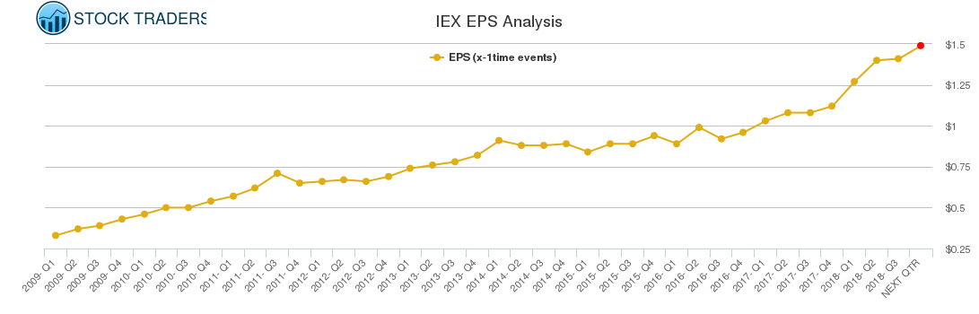 IEX EPS Analysis