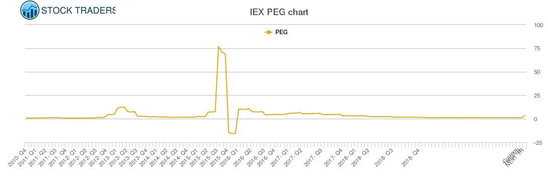 IEX PEG chart