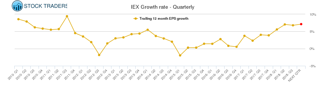 IEX Growth rate - Quarterly