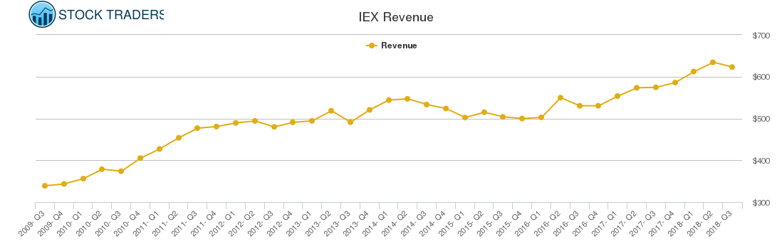 IEX Revenue chart