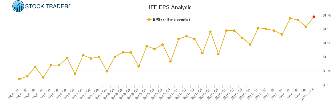 IFF EPS Analysis