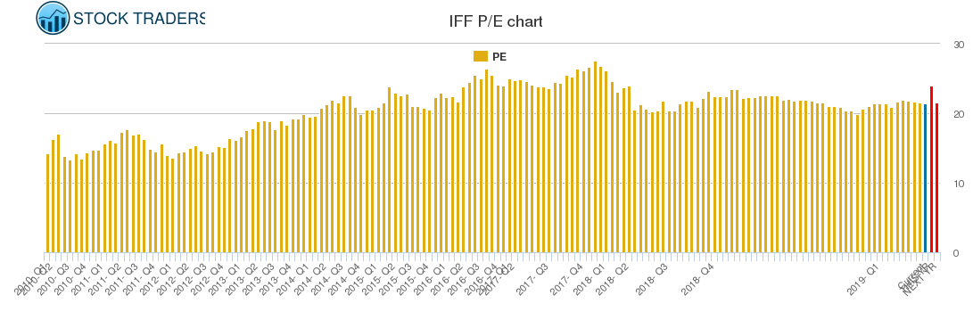 IFF PE chart