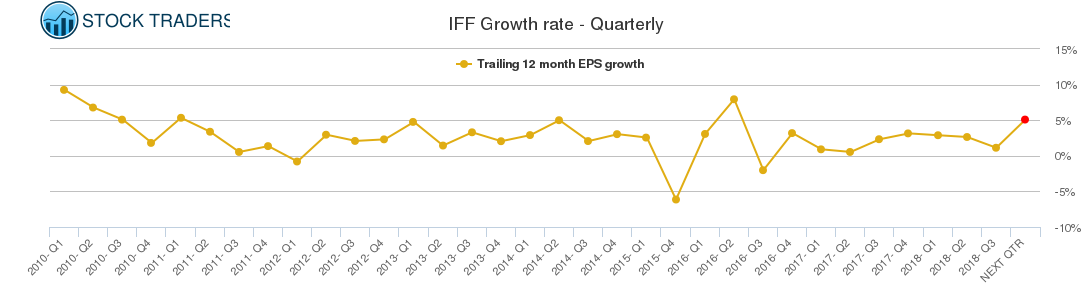 IFF Growth rate - Quarterly