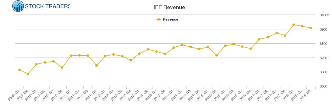 IFF Revenue chart