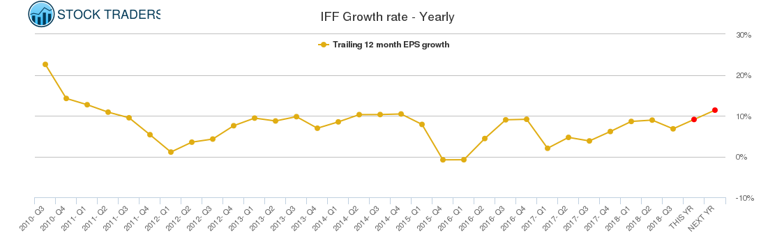 IFF Growth rate - Yearly