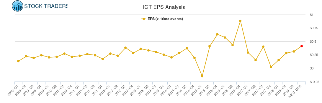 IGT EPS Analysis