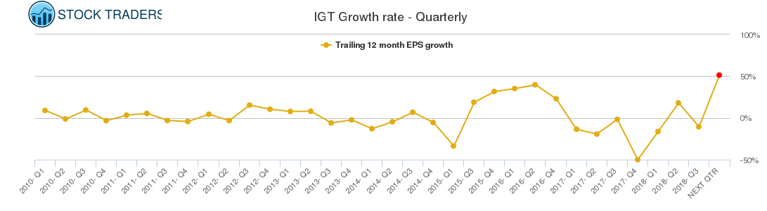 IGT Growth rate - Quarterly