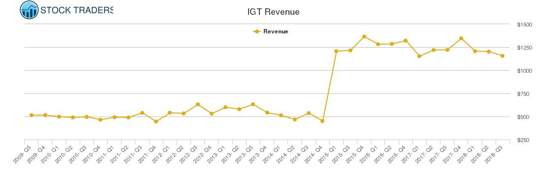 IGT Revenue chart