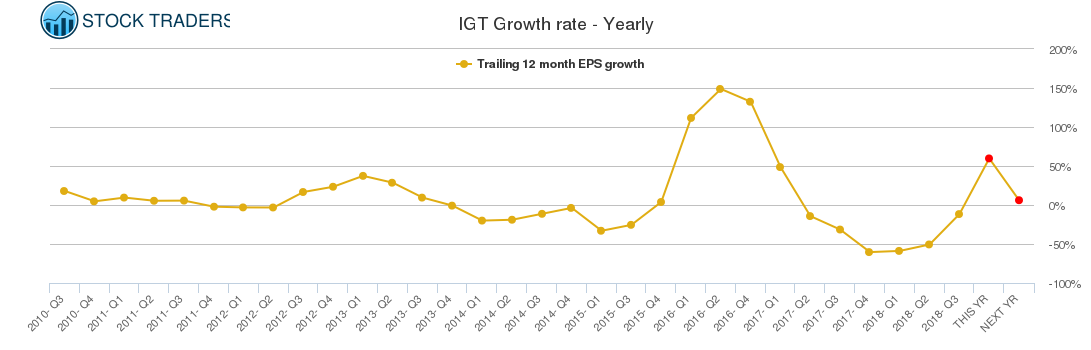 IGT Growth rate - Yearly