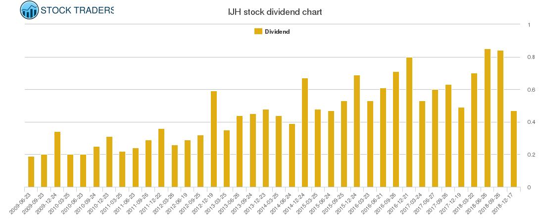 IJH Dividend Chart
