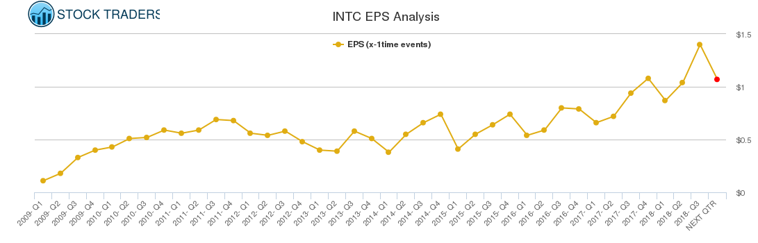 INTC EPS Analysis