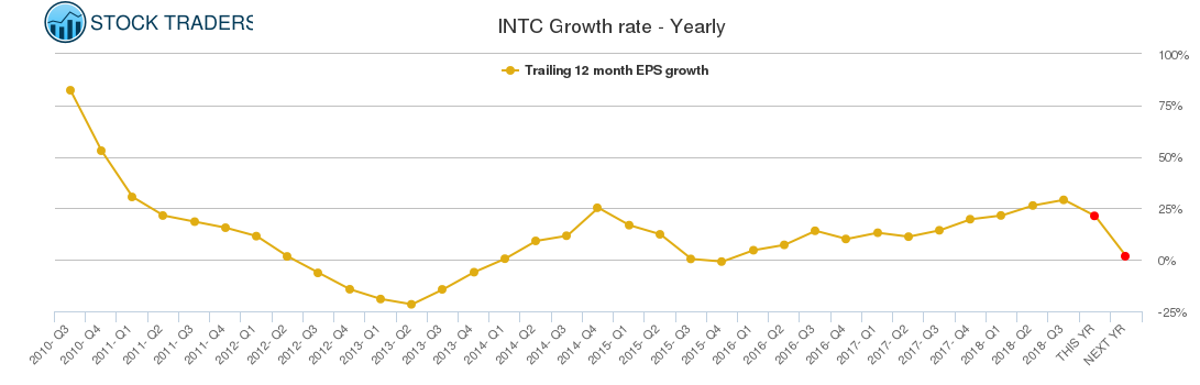 INTC Growth rate - Yearly