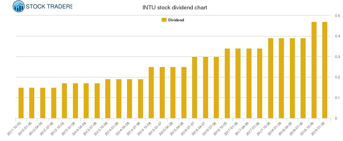INTU Dividend Chart