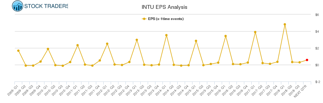 INTU EPS Analysis