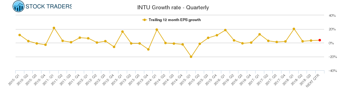 INTU Growth rate - Quarterly