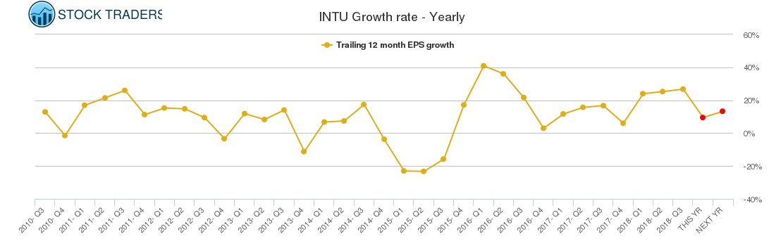 INTU Growth rate - Yearly