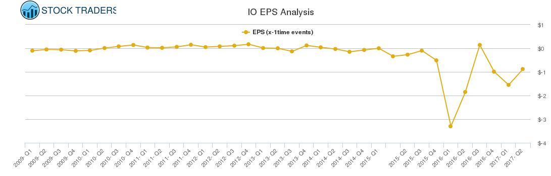 IO EPS Analysis
