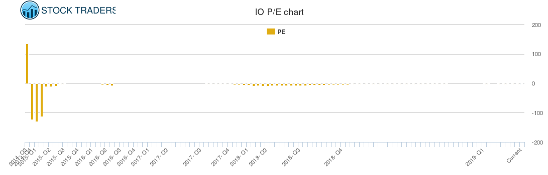 IO PE chart