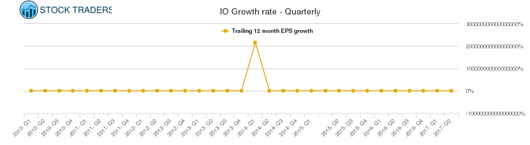 IO Growth rate - Quarterly