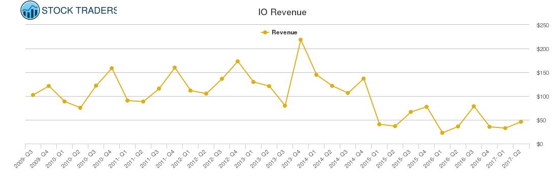 IO Revenue chart