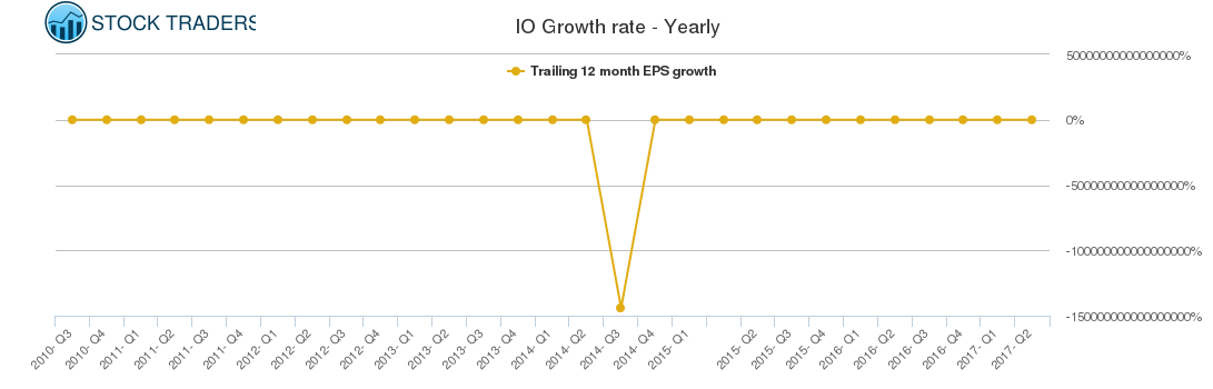 IO Growth rate - Yearly