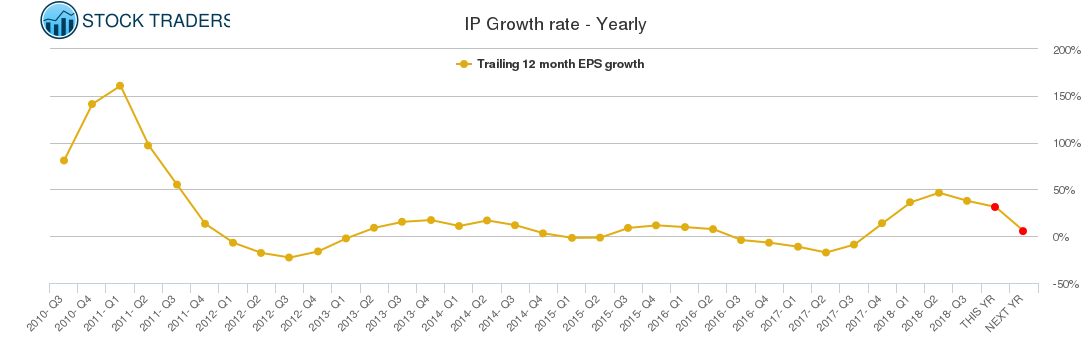 IP Growth rate - Yearly