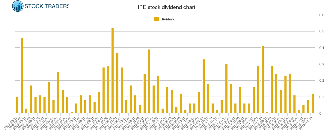 IPE Dividend Chart
