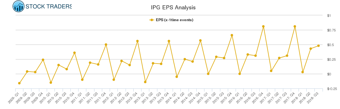 IPG EPS Analysis