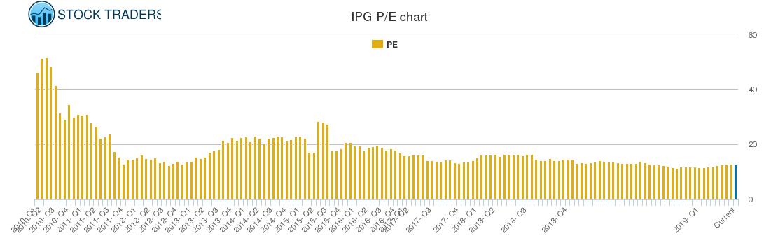 IPG PE chart