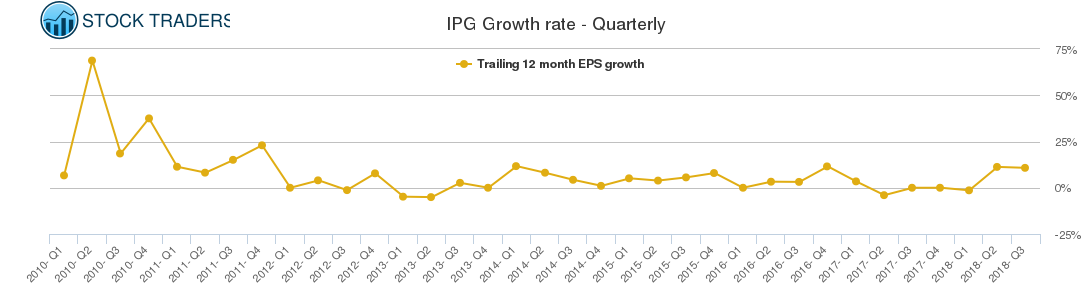IPG Growth rate - Quarterly