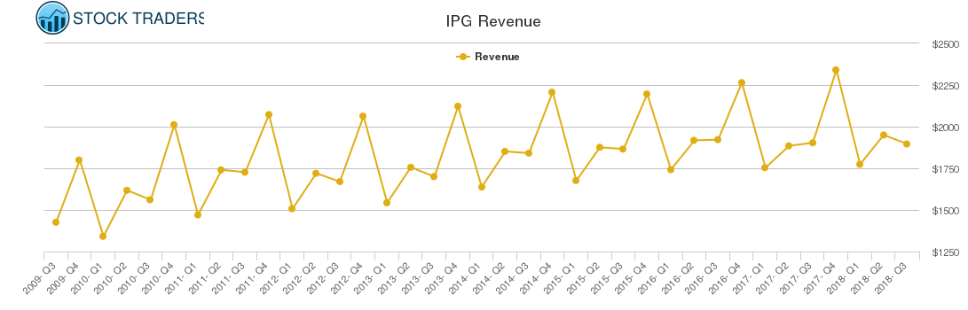 IPG Revenue chart