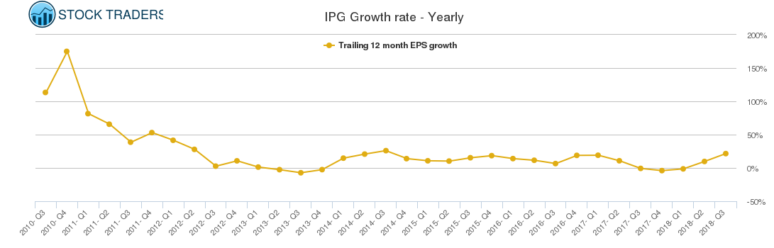 IPG Growth rate - Yearly