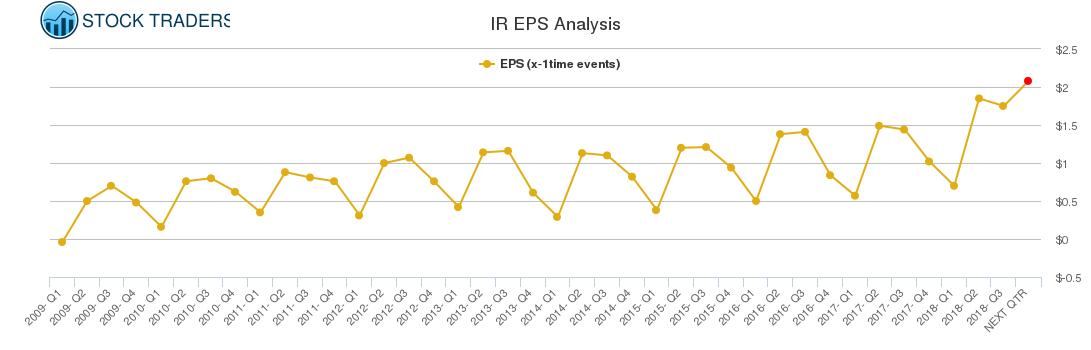 IR EPS Analysis