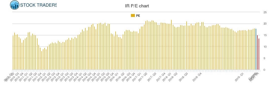 IR PE chart