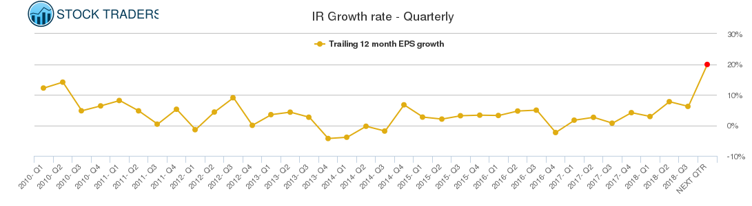 IR Growth rate - Quarterly