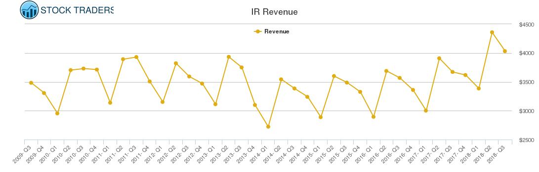 IR Revenue chart
