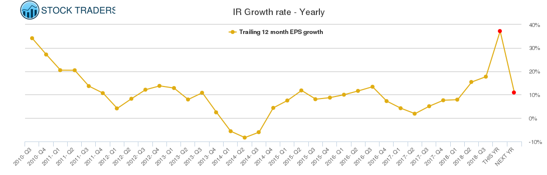 IR Growth rate - Yearly