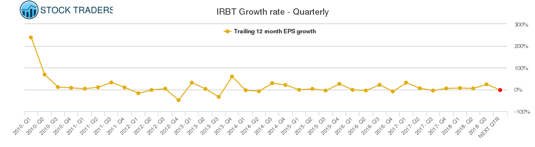 IRBT Growth rate - Quarterly