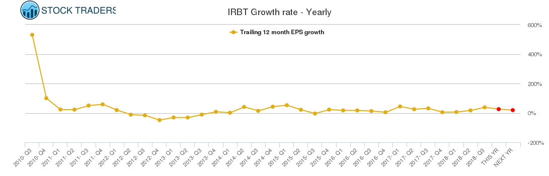 IRBT Growth rate - Yearly