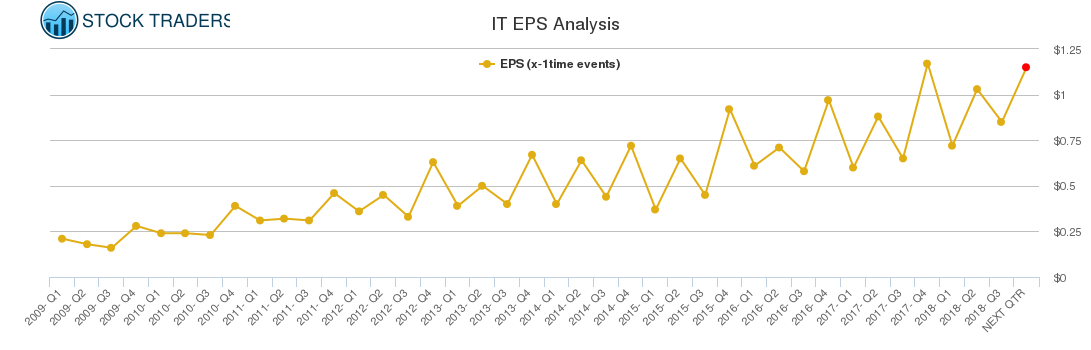 IT EPS Analysis