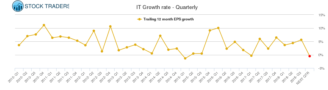 IT Growth rate - Quarterly