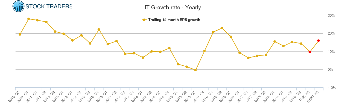 IT Growth rate - Yearly