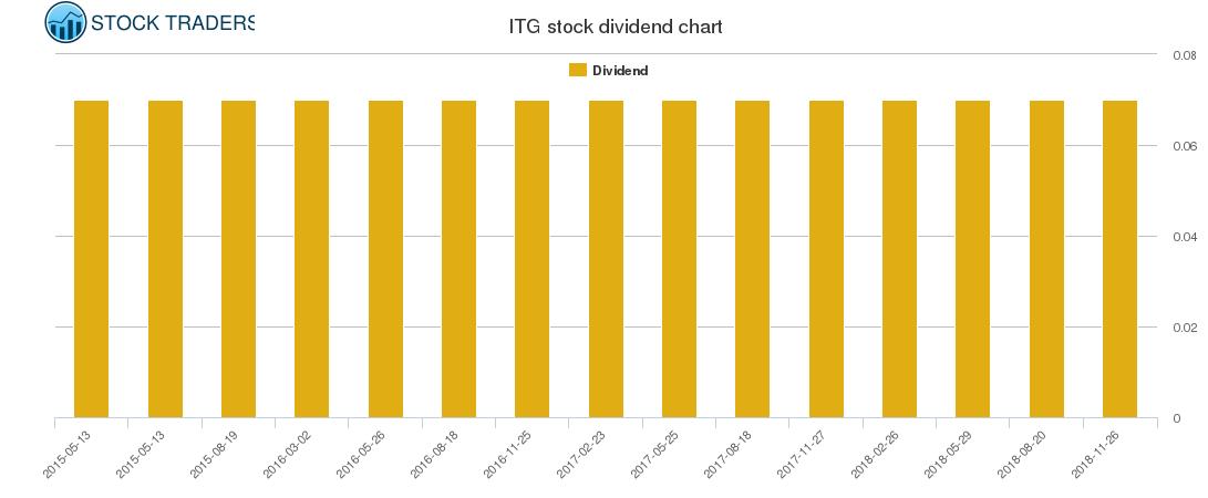 ITG Dividend Chart
