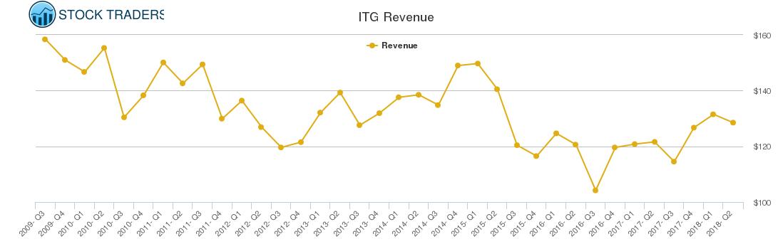 ITG Revenue chart