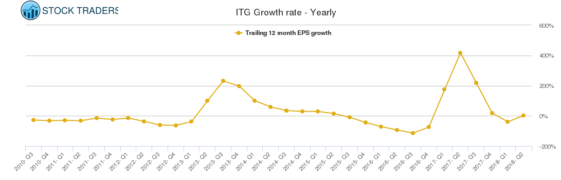 ITG Growth rate - Yearly