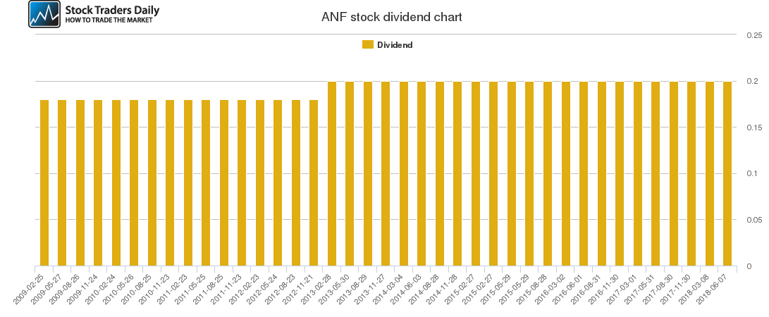 ANF Dividend Chart