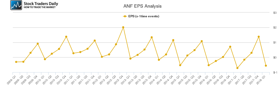 ANF EPS Analysis