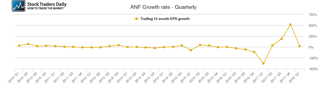 ANF Growth rate - Quarterly