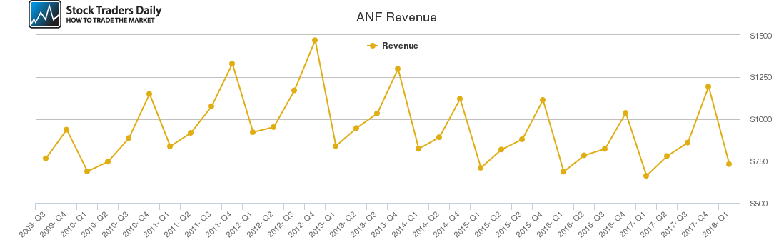 ANF Revenue chart